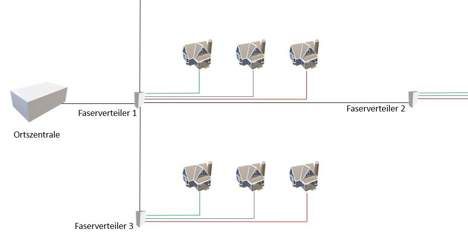 Abb 1 Darstellung eines Ortsnetzes